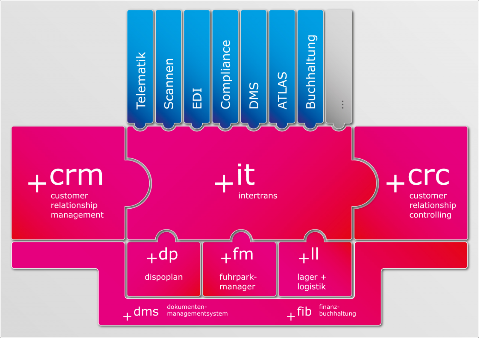 DMS in Speditionssoftware integriert | Doll + Leiber